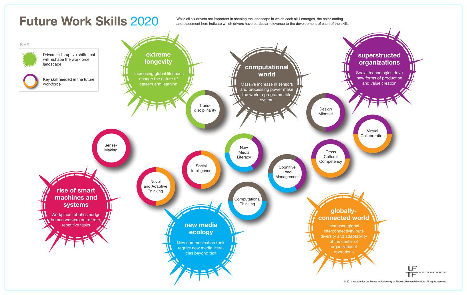 future-work-skills